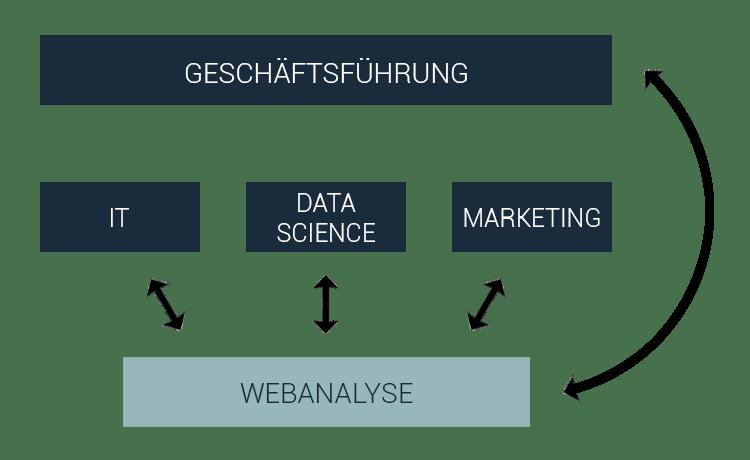 Webanalyse Customer Journey Schaubild