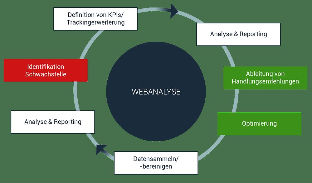 Webanalyse Kreislauf Schaubild